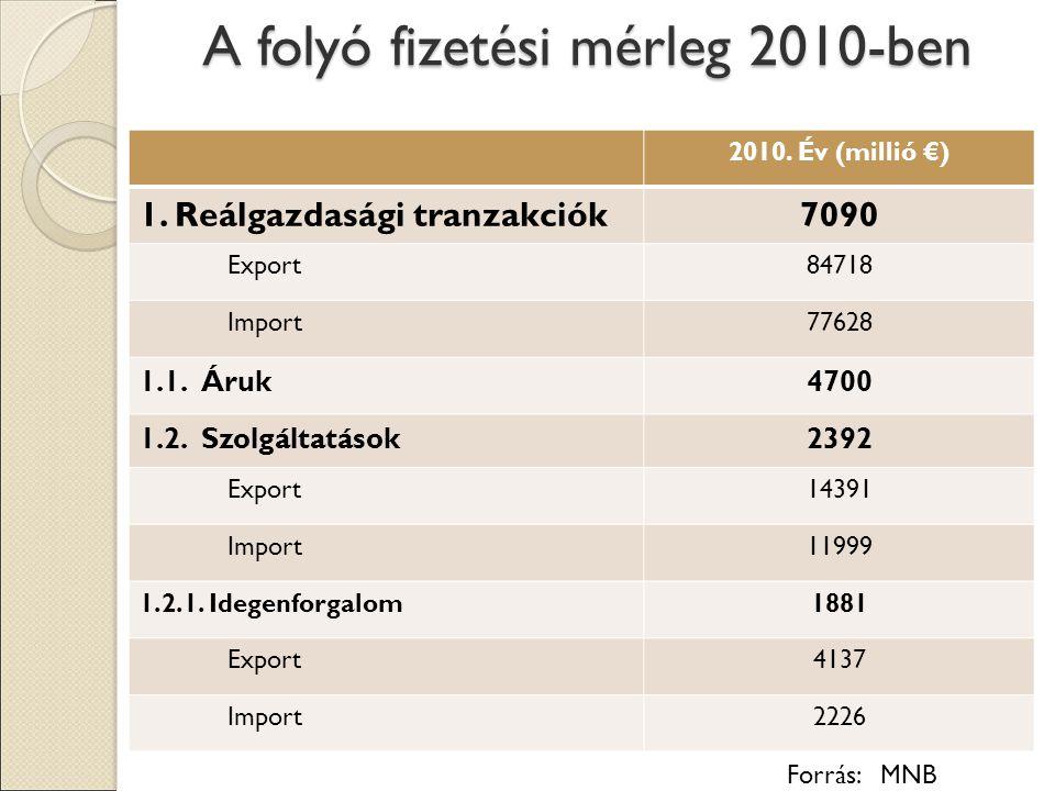 A folyó fizetési mérleg 2010-ben 2010.Év (millió €) 1.