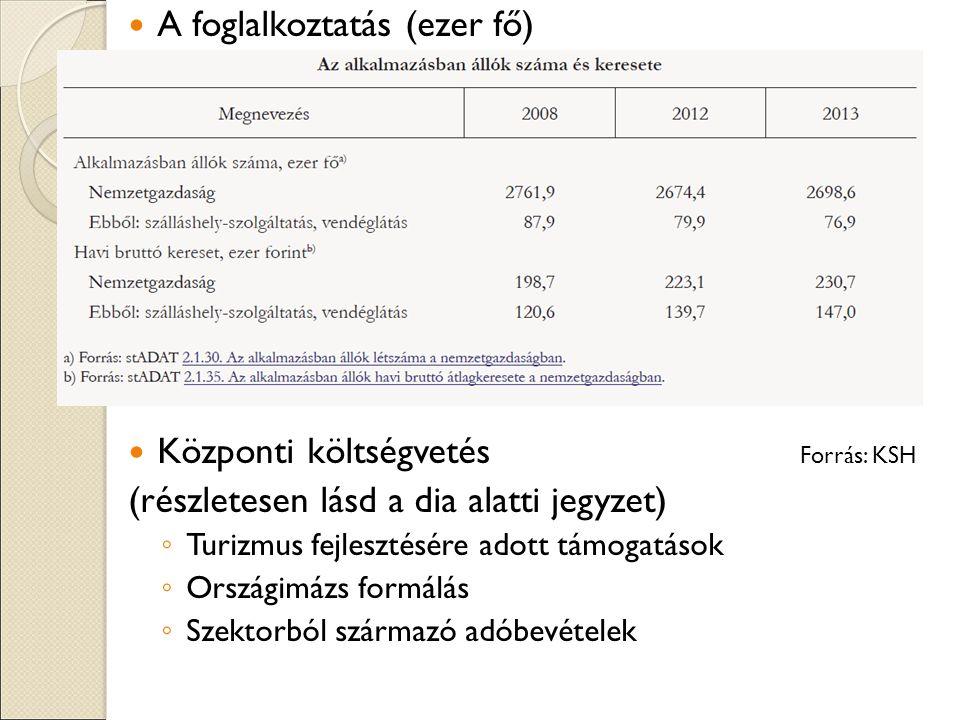 A foglalkoztatás (ezer fő) Központi költségvetés (részletesen lásd a dia alatti jegyzet) ◦ Turizmus fejlesztésére adott támogatások ◦ Országimázs formálás ◦ Szektorból származó adóbevételek Forrás: KSH
