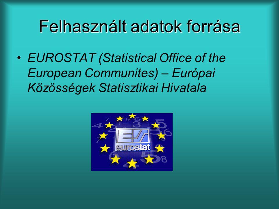 Felhasznált adatok forrása EUROSTAT (Statistical Office of the European Communites) – Európai Közösségek Statisztikai Hivatala
