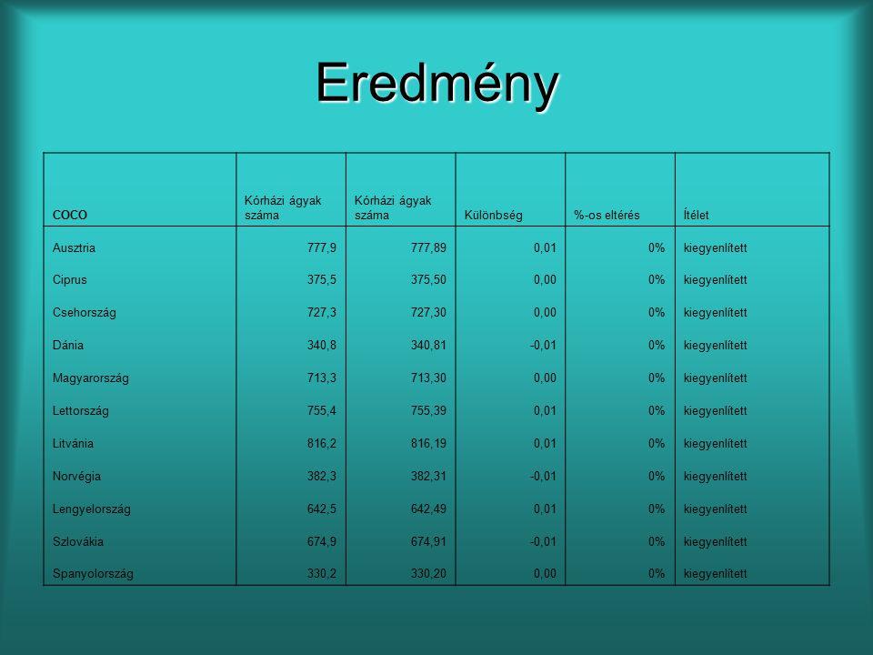 Eredmény COCO Kórházi ágyak száma Különbség%-os eltérésÍtélet Ausztria777,9777,890,010%kiegyenlített Ciprus375,5375,500,000%kiegyenlített Csehország727,3727,300,000%kiegyenlített Dánia340,8340,81-0,010%kiegyenlített Magyarország713,3713,300,000%kiegyenlített Lettország755,4755,390,010%kiegyenlített Litvánia816,2816,190,010%kiegyenlített Norvégia382,3382,31-0,010%kiegyenlített Lengyelország642,5642,490,010%kiegyenlített Szlovákia674,9674,91-0,010%kiegyenlített Spanyolország330,2330,200,000%kiegyenlített