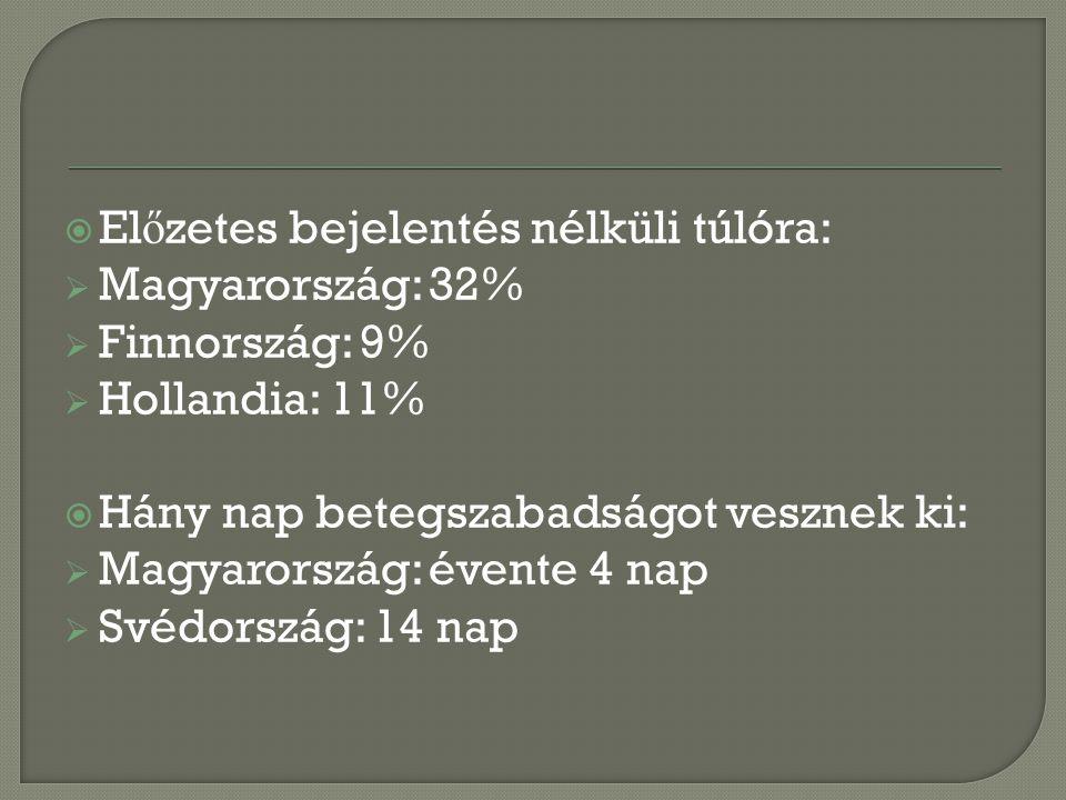  El ő zetes bejelentés nélküli túlóra:  Magyarország: 32%  Finnország: 9%  Hollandia: 11%  Hány nap betegszabadságot vesznek ki:  Magyarország: évente 4 nap  Svédország: 14 nap