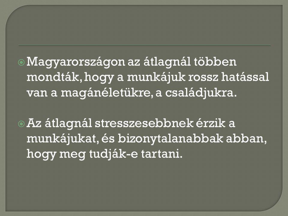  Magyarországon az átlagnál többen mondták, hogy a munkájuk rossz hatással van a magánéletükre, a családjukra.  Az átlagnál stresszesebbnek érzik a