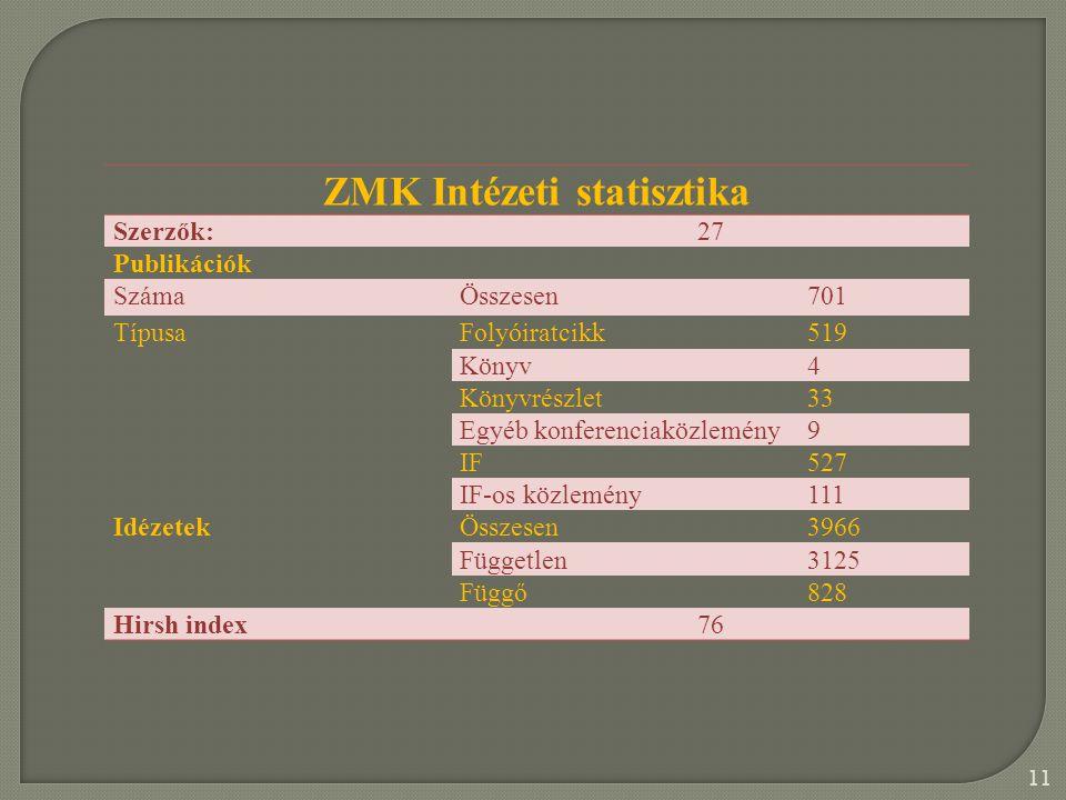 11 ZMK Intézeti statisztika Szerzők:27 Publikációk SzámaÖsszesen701 TípusaFolyóiratcikk519 Könyv4 Könyvrészlet33 Egyéb konferenciaközlemény9 IF527 IF-os közlemény111 IdézetekÖsszesen3966 Független3125 Függő828 Hirsh index76
