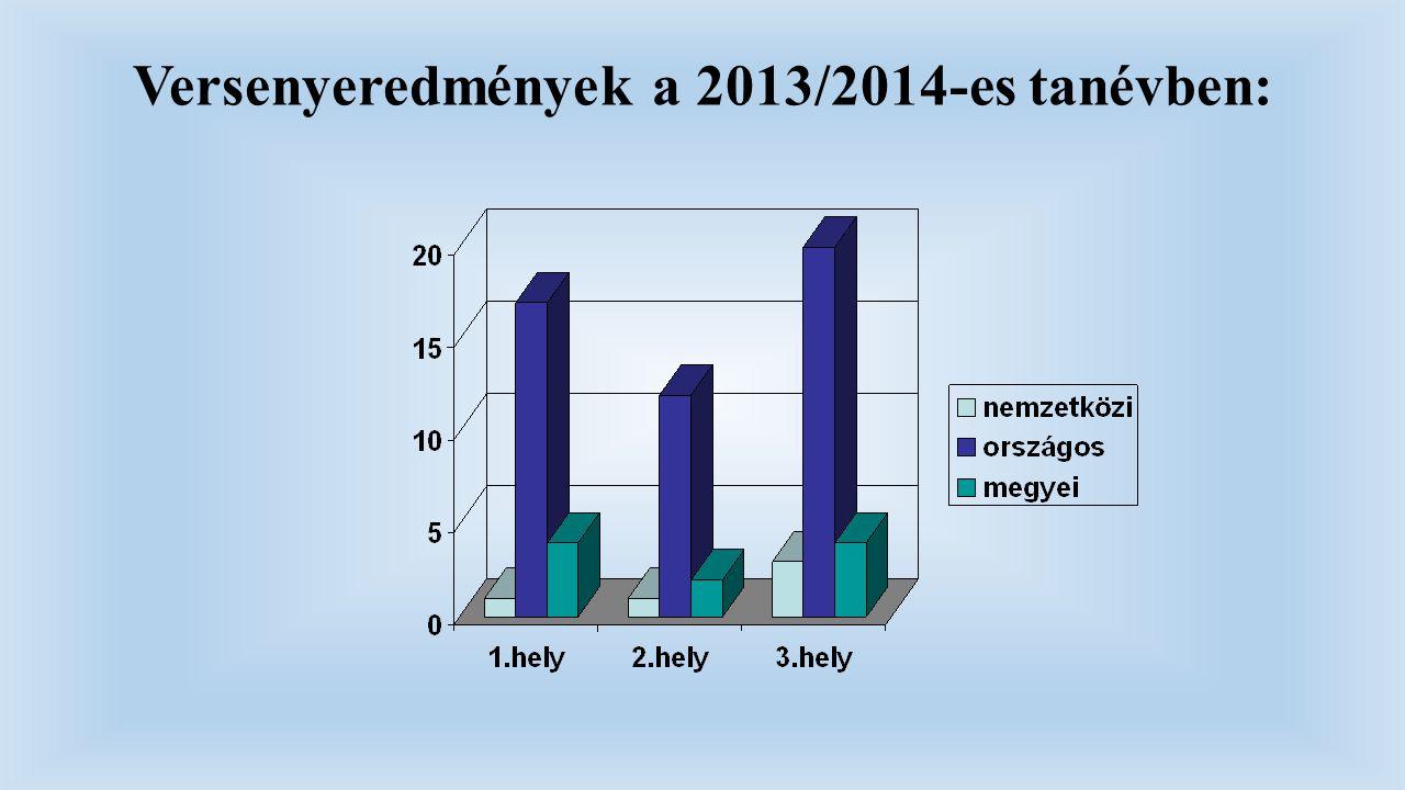 Versenyeredmények a 2013/2014-es tanévben:
