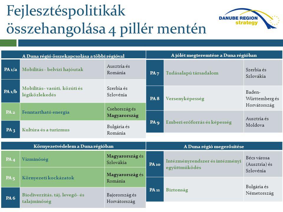 Fejlesztéspolitikák összehangolása 4 pillér mentén A Duna régió összekapcsolása a többi régióval PA 1/aMobilitás - belvízi hajóutak Ausztria és Románi