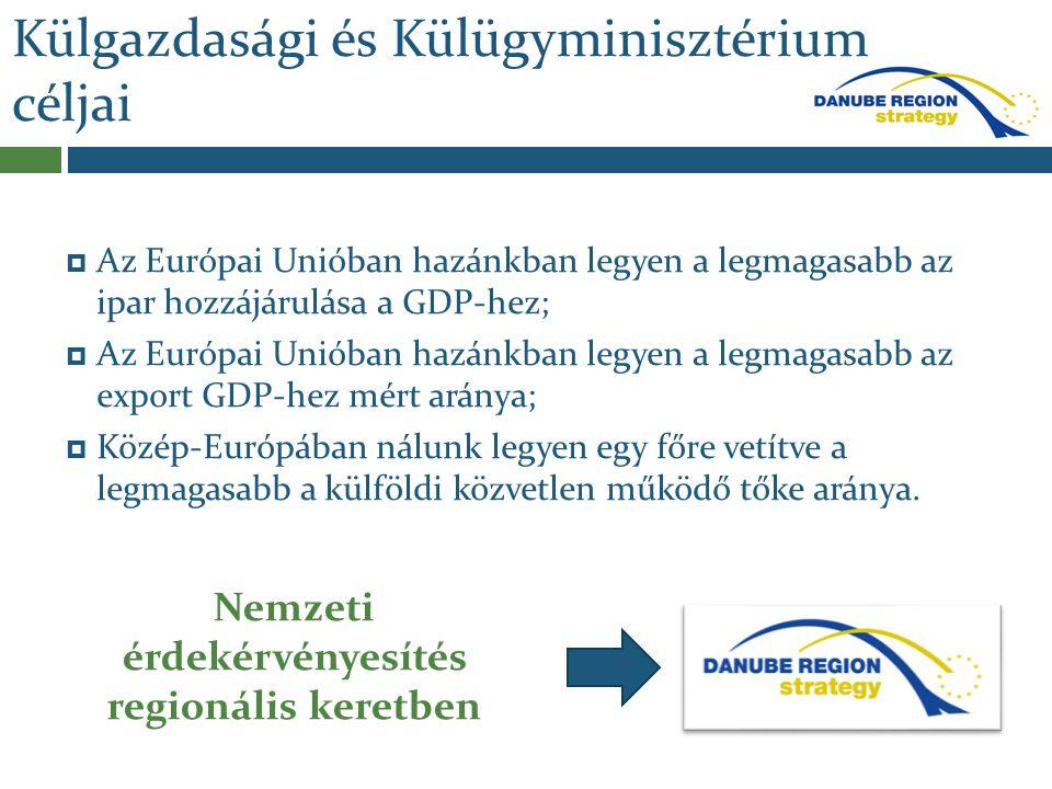 Külgazdasági és Külügyminisztérium céljai  Az Európai Unióban hazánkban legyen a legmagasabb az ipar hozzájárulása a GDP-hez;  Az Európai Unióban ha