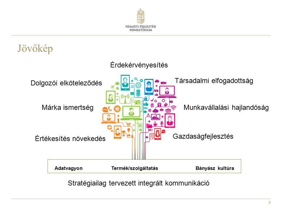 10 Együttműködés, partnerség Kormányzat Önkormányzatok Hatóságok Civil szervezetekVersenytársak Oktatási intézmények, kutatási központok Média