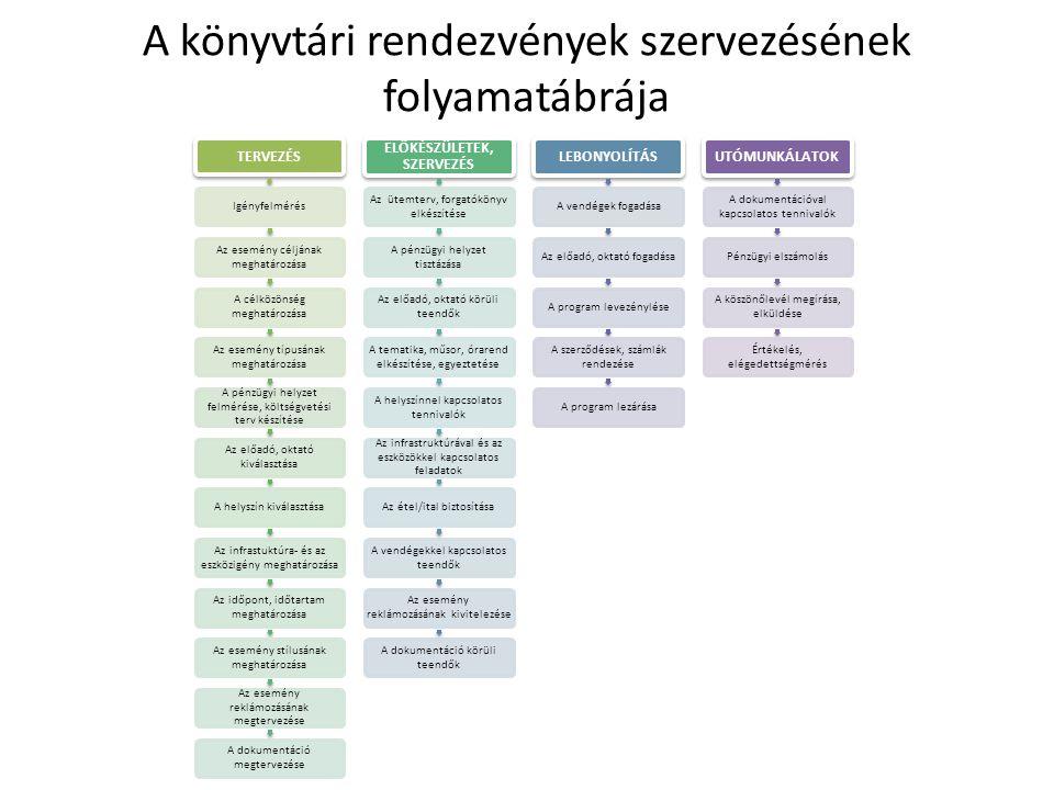 Rendezvénytípusok a könyvtárban