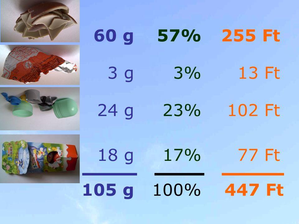 3 g 24 g 60 g 18 g 105 g 3% 23% 57% 17% 100% 13 Ft 102 Ft 255 Ft 77 Ft 447 Ft