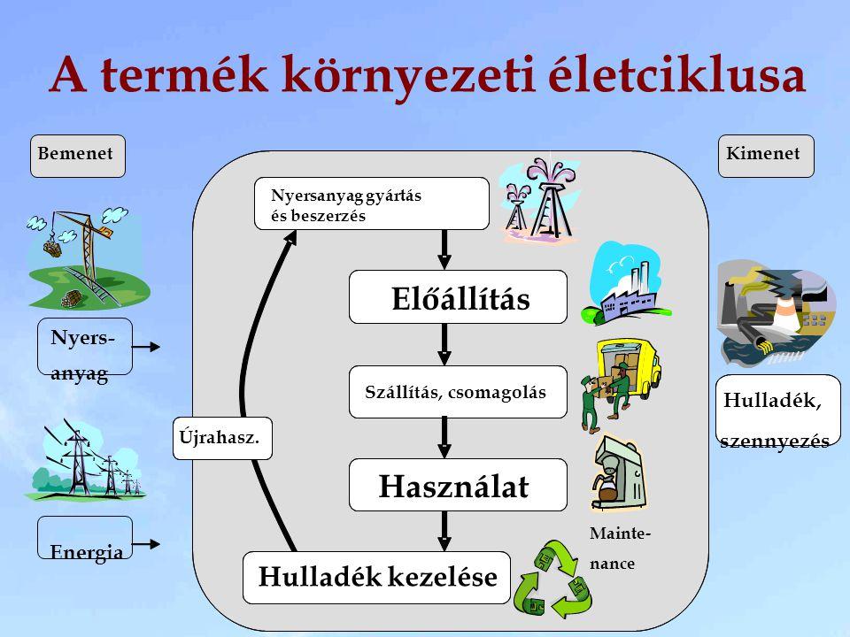 A termék környezeti életciklusa Nyersanyag gyártás és beszerzés Energia Nyers- anyag BemenetKimenet Előállítás Szállítás, csomagolás Használat Hulladé