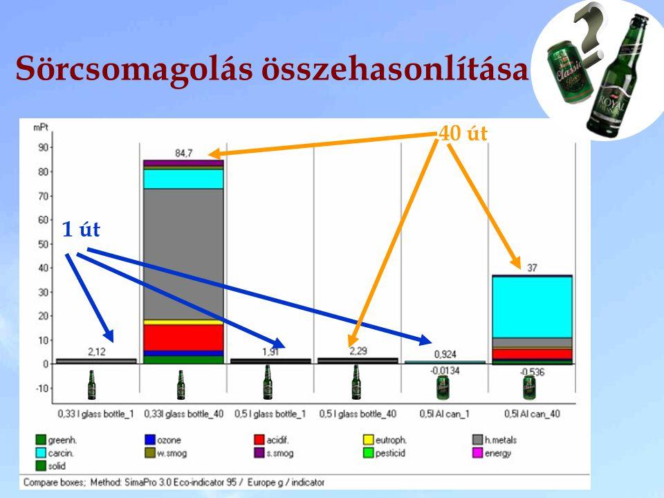 Takarékos autók 2-4 l-es fogyasztással