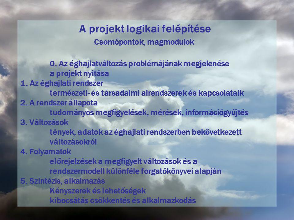 A projekt logikai felépítése Csomópontok, magmodulok 0. Az éghajlatváltozás problémájának megjelenése a projekt nyitása 1. Az éghajlati rendszer termé