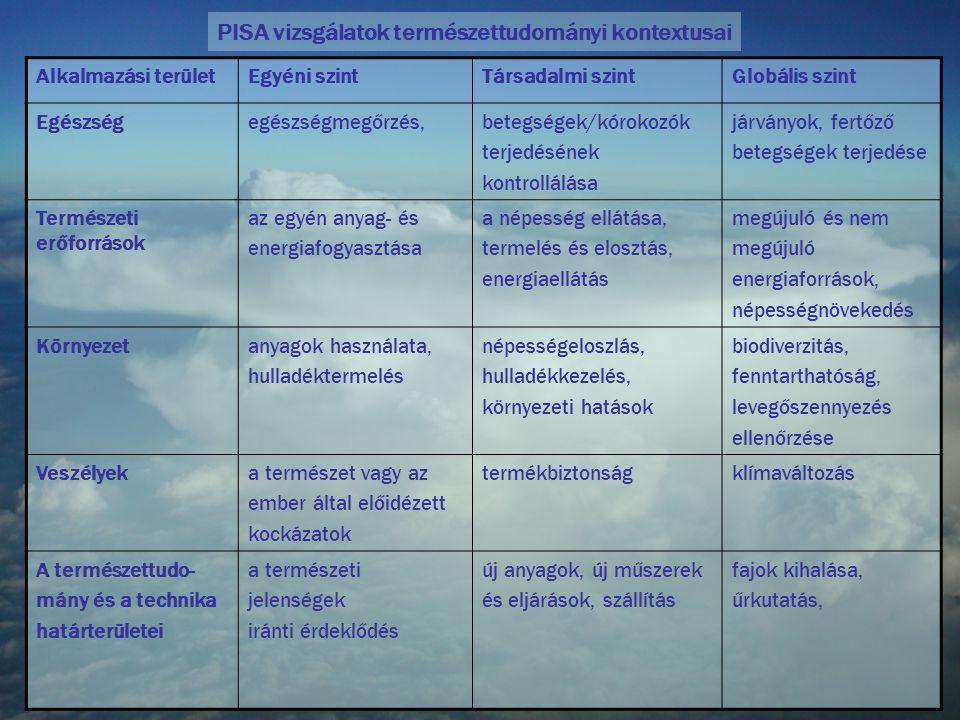 Alkalmazási területEgyéni szintTársadalmi szintGlobális szint Egészségegészségmegőrzés,betegségek/kórokozók terjedésének kontrollálása járványok, fert