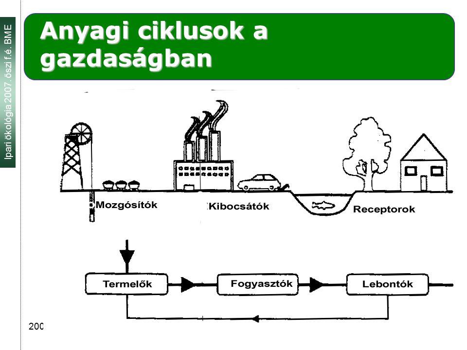 Ipari ökológia 2007. őszi f.é. BME 2007.09. 26. 6 Anyagi ciklusok a gazdaságban