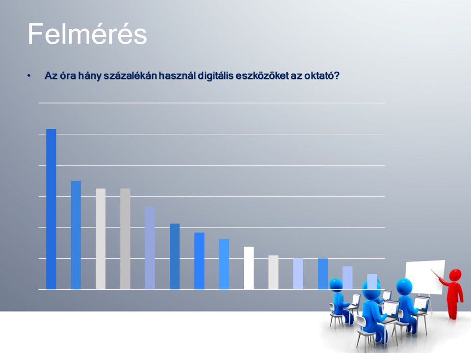 Felmérés Az óra hány százalékán használ digitális eszközöket az oktató?Az óra hány százalékán használ digitális eszközöket az oktató?