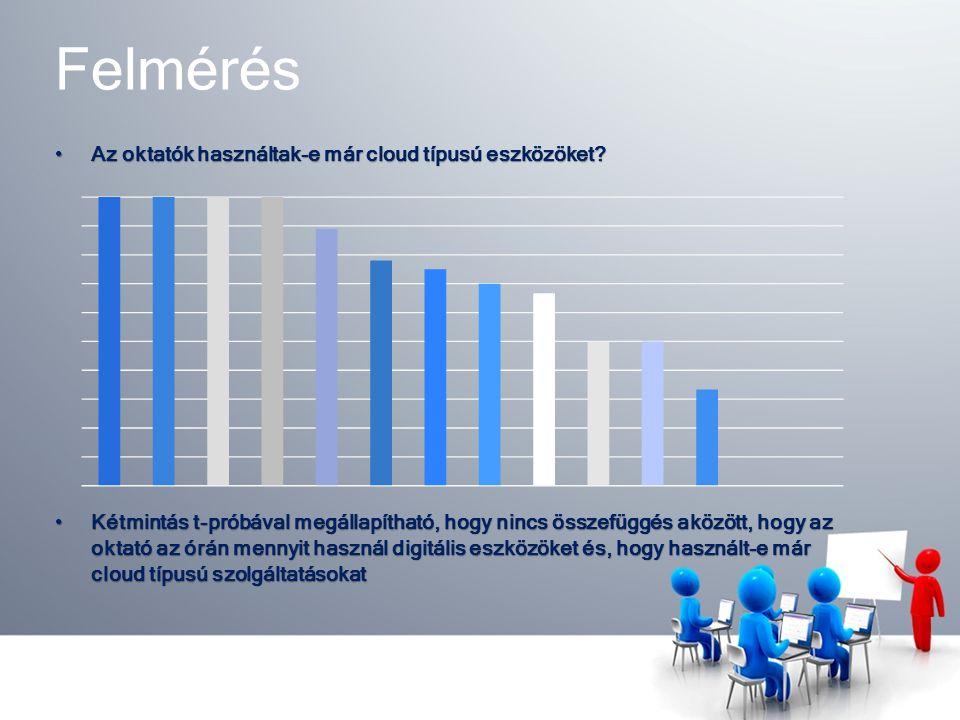 Felmérés Az oktatók használtak-e már cloud típusú eszközöket Az oktatók használtak-e már cloud típusú eszközöket.