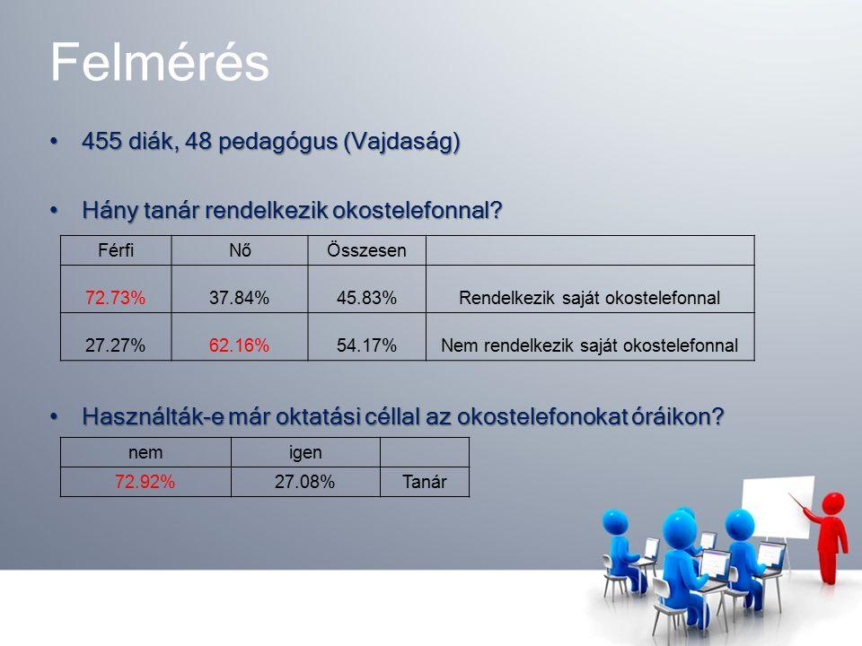 Felmérés 455 diák, 48 pedagógus (Vajdaság)455 diák, 48 pedagógus (Vajdaság) Hány tanár rendelkezik okostelefonnal?Hány tanár rendelkezik okostelefonnal.