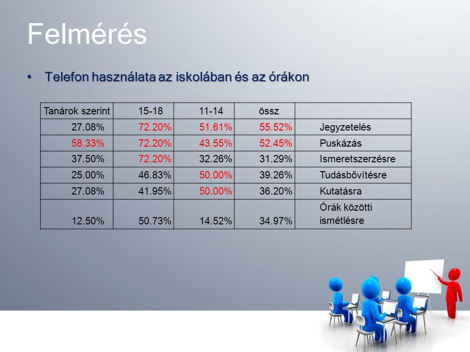 Felmérés Telefon használata az iskolában és az órákonTelefon használata az iskolában és az órákon össz11-1415-18Tanárok szerint Jegyzetelés55.52%51.61%72.20%27.08% Puskázás52.45%43.55%72.20%58.33% Ismeretszerzésre31.29%32.26%72.20%37.50% Tudásbővítésre39.26%50.00%46.83%25.00% Kutatásra36.20%50.00%41.95%27.08% Órák közötti ismétlésre34.97%14.52%50.73%12.50%