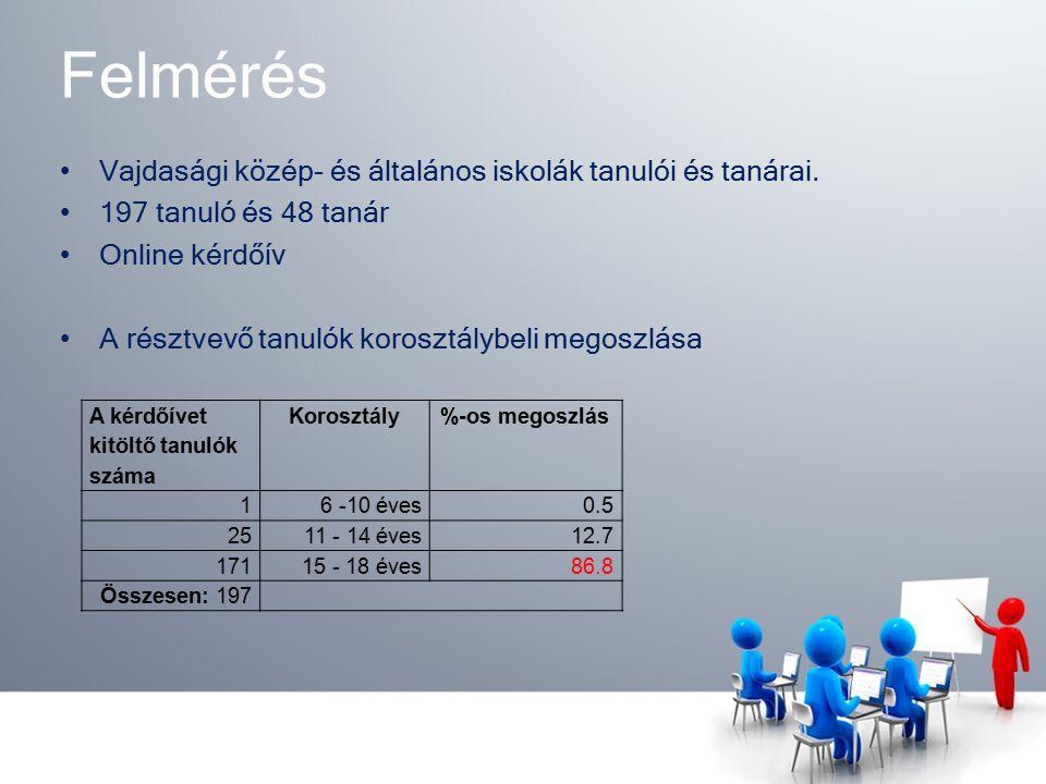 Eredmények Rövidítésmagyarázat: IV m.i.– 4. osztály matematika tagozat, inverz csoport IV m.h.