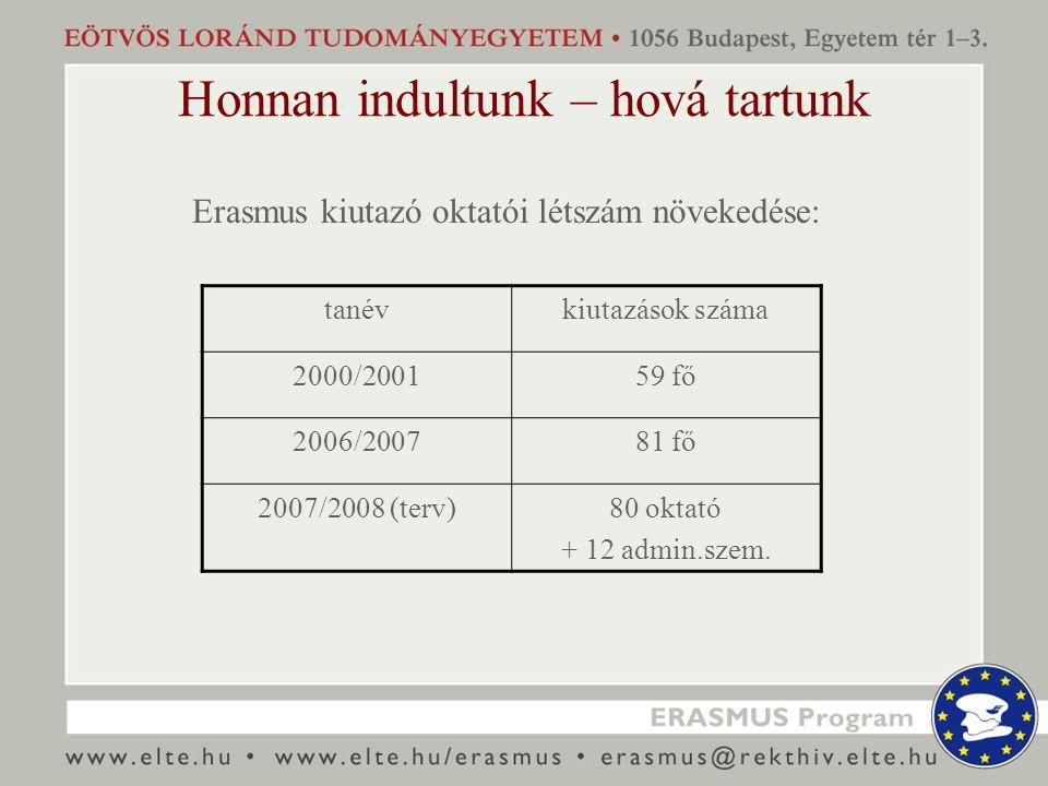 Honnan indultunk – hová tartunk Erasmus kiutazó oktatói létszám növekedése: tanévkiutazások száma 2000/200159 fő 2006/200781 fő 2007/2008 (terv)80 oktató + 12 admin.szem.