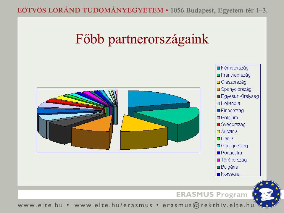 Főbb partnerországaink