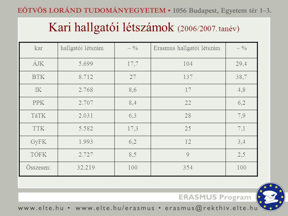 Kari hallgatói létszámok (2006/2007.