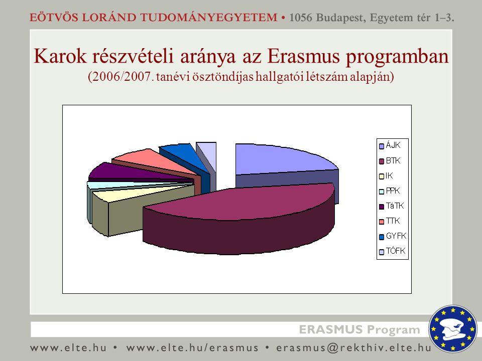 Karok részvételi aránya az Erasmus programban (2006/2007.