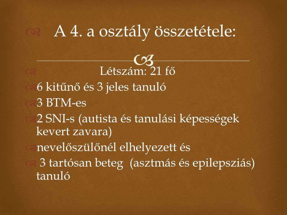   A 4. a osztály összetétele:  Létszám: 21 fő  6 kitűnő és 3 jeles tanuló  3 BTM-es  2 SNI-s (autista és tanulási képességek kevert zavara)  ne