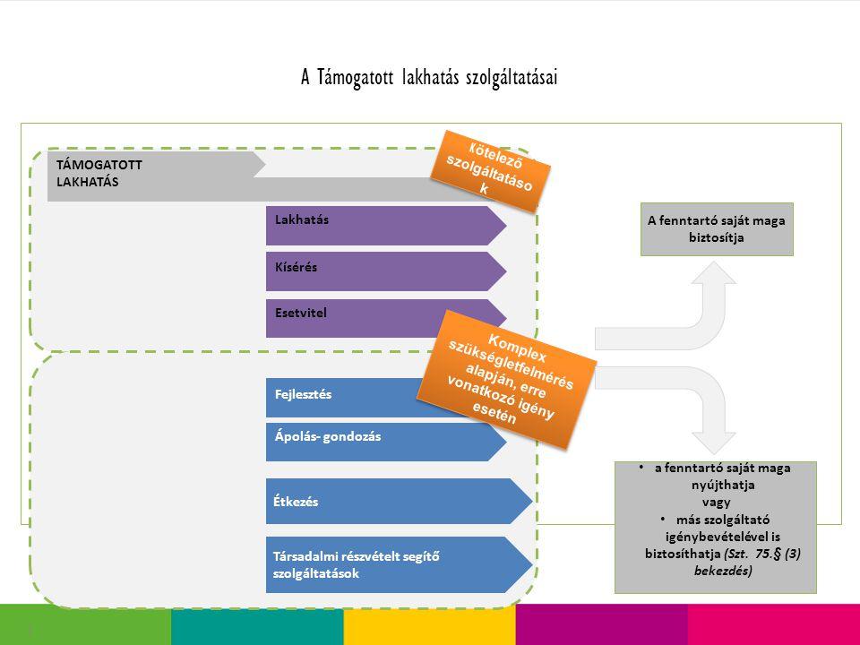 A Támogatott lakhatás szolgáltatásai 2 TÁMOGATOTT LAKHATÁS Lakhatás Kísérés Esetvitel Fejlesztés Ápolás- gondozás K ötelező szolgáltatáso k Komplex sz