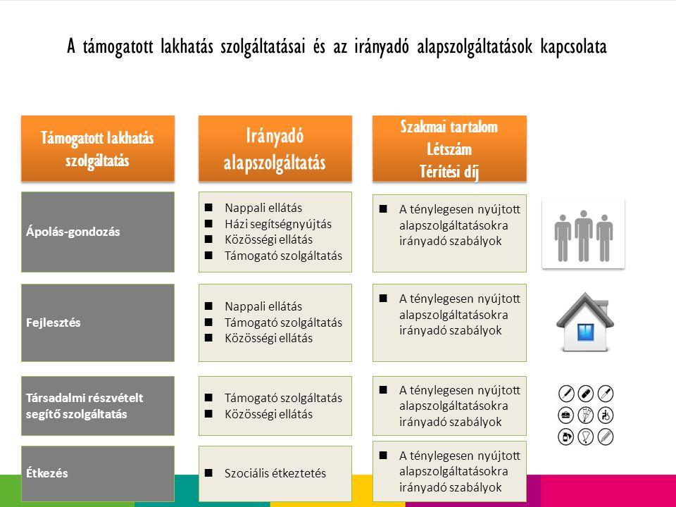 A támogatott lakhatás szolgáltatásai és az irányadó alapszolgáltatások kapcsolata 3 Támogatott lakhatás szolgáltatás Irányadó alapszolgáltatás Szakmai