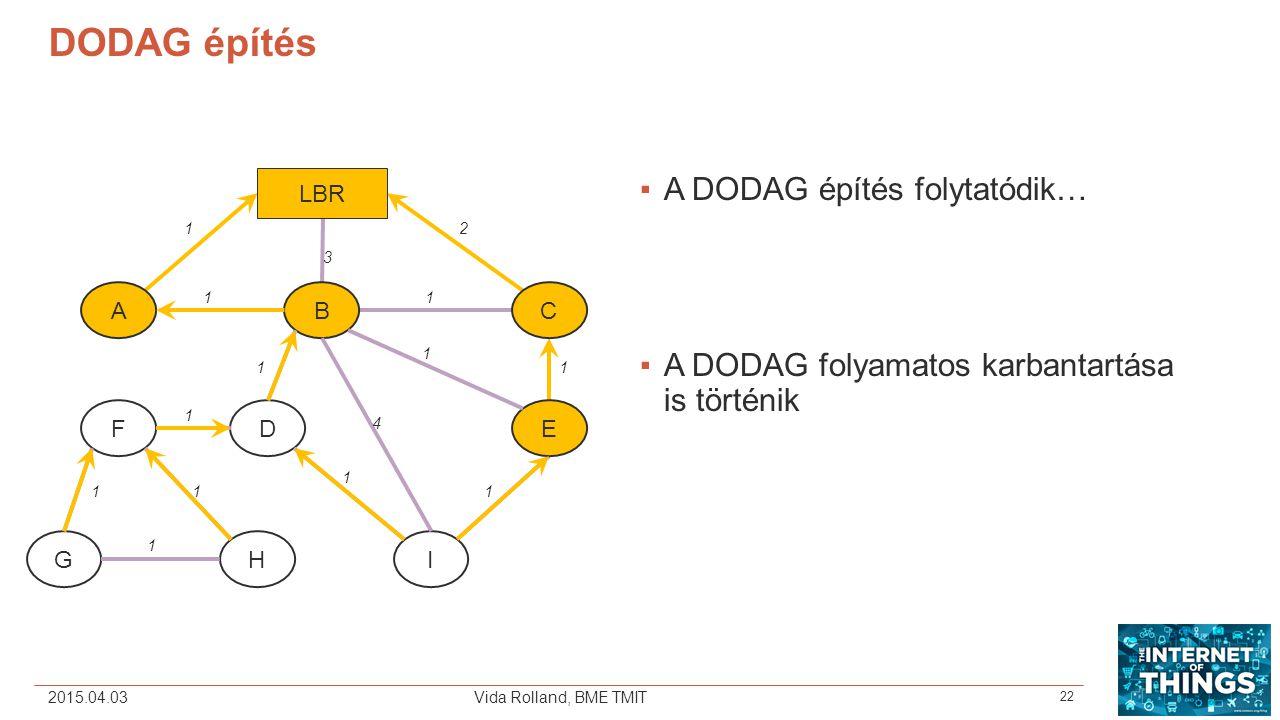2015.04.03Vida Rolland, BME TMIT DODAG építés ▪A DODAG építés folytatódik… ▪A DODAG folyamatos karbantartása is történik ABC EDF GHI 1 3 2 1 1 LBR 11