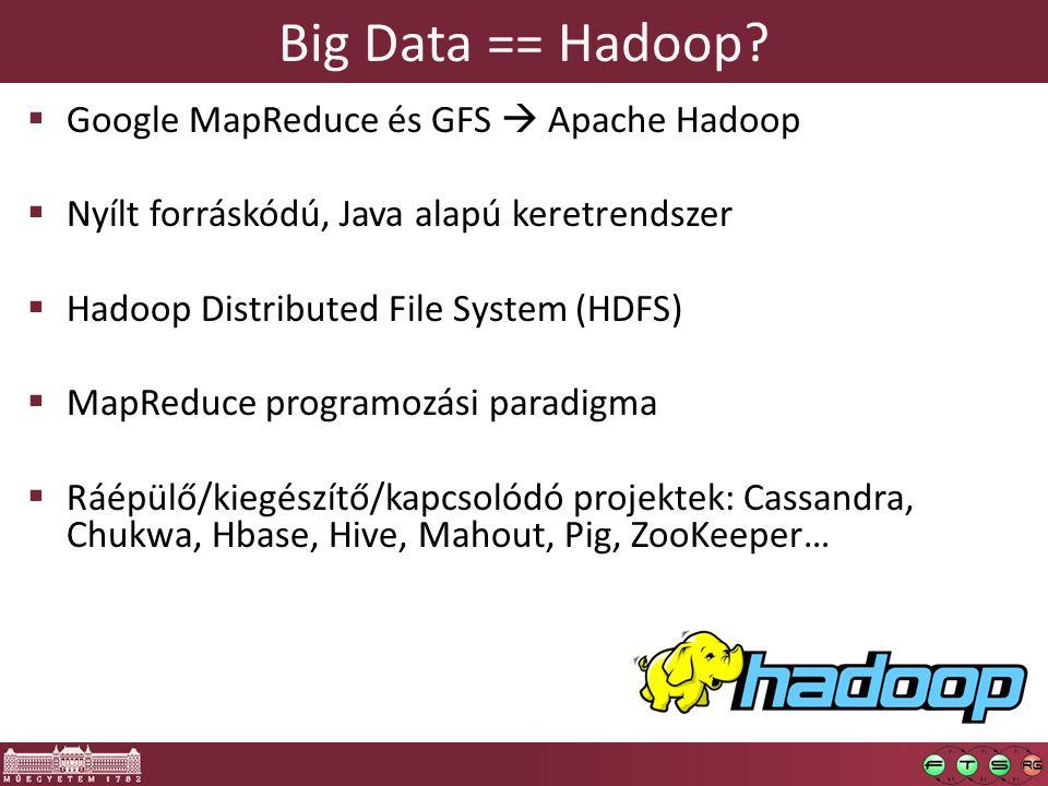 Big Data == Hadoop.
