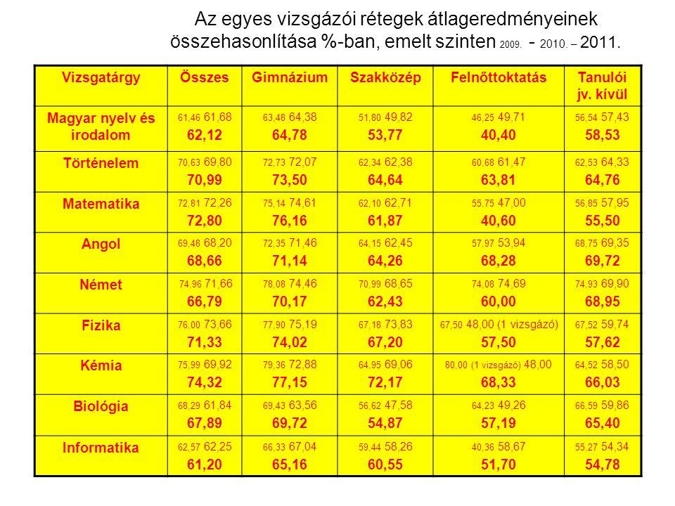 Az egyes vizsgázói rétegek átlageredményeinek összehasonlítása %-ban, emelt szinten 2009.