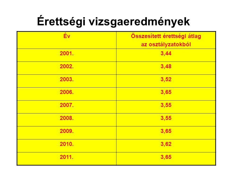 Érettségi vizsgaeredmények ÉvÖsszesített érettségi átlag az osztályzatokból 2001.3,44 2002.3,48 2003.3,52 2006.3,65 2007.3,55 2008.3,55 2009.3,65 2010.3,62 2011.3,65