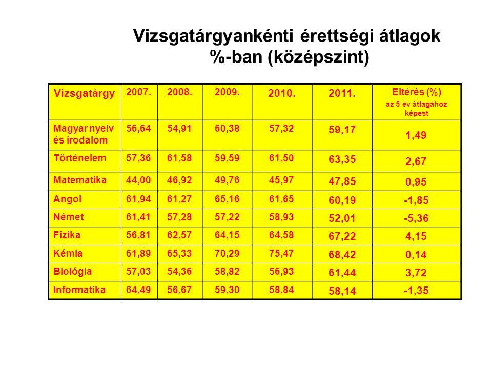 Az összes középszintű vizsgaeredmény megoszlása 2007-ben, 2008-ban, 2009-ben, 2010-ben és 2011-ben (mentességek nélkül)