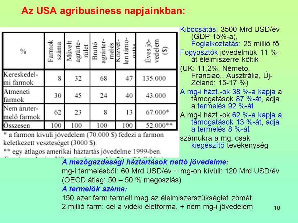 10 Az USA agribusiness napjainkban: Kibocsátás: 3500 Mrd USD/év (GDP 15%-a), Foglalkoztatás: 25 millió fő Fogyasztók jövedelmük 11 %- át élelmiszerre költik (UK: 11,2%, Németo.