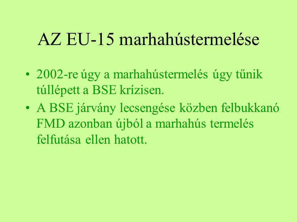 AZ EU-15 marhahústermelése 2002-re úgy a marhahústermelés úgy tűnik túllépett a BSE krízisen. A BSE járvány lecsengése közben felbukkanó FMD azonban ú