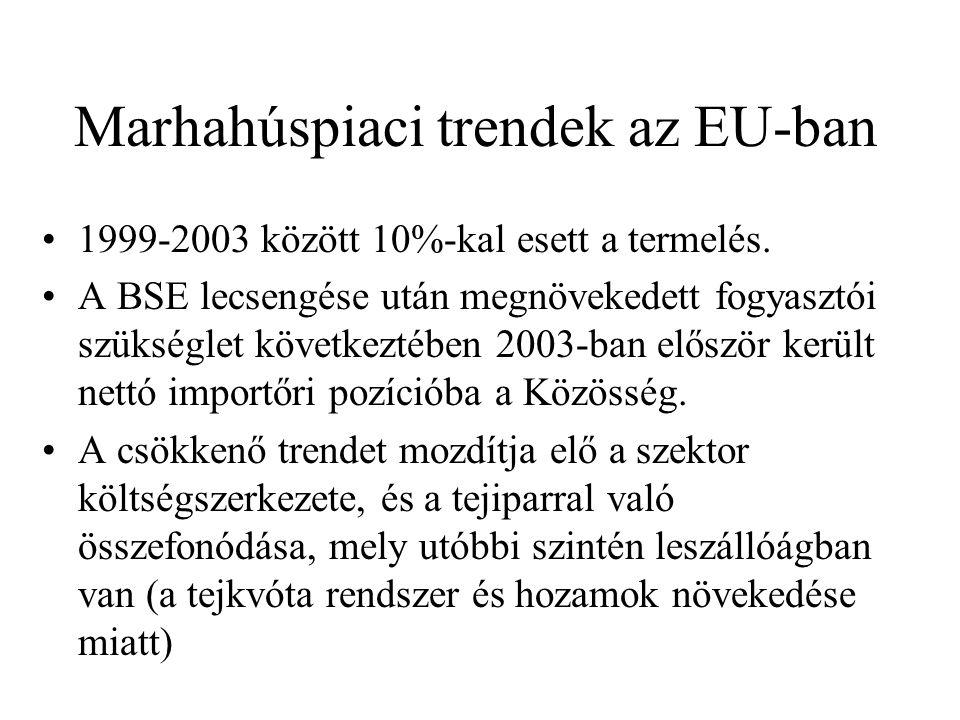 Marhahúspiaci trendek az EU-ban 1999-2003 között 10%-kal esett a termelés. A BSE lecsengése után megnövekedett fogyasztói szükséglet következtében 200