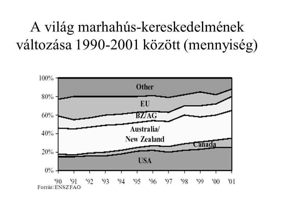 A világ marhahús-kereskedelmének változása 1990-2001 között (mennyiség) Forrás: ENSZ FAO