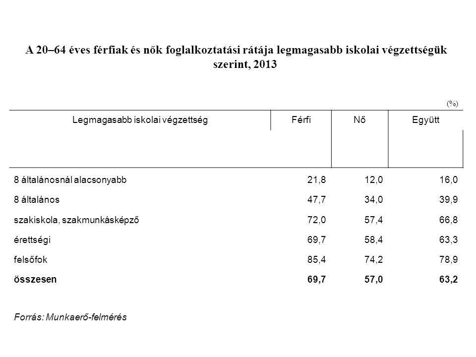 A 20–64 éves férfiak és nők foglalkoztatási rátája legmagasabb iskolai végzettségük szerint, 2013 (%) Legmagasabb iskolai végzettségFérfiNőEgyütt 8 ál