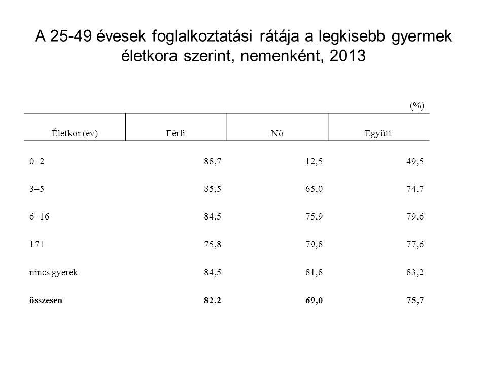 A 25-49 évesek foglalkoztatási rátája a legkisebb gyermek életkora szerint, nemenként, 2013 (%) Életkor (év)FérfiNőEgyütt 0–288,712,549,5 3–585,565,07