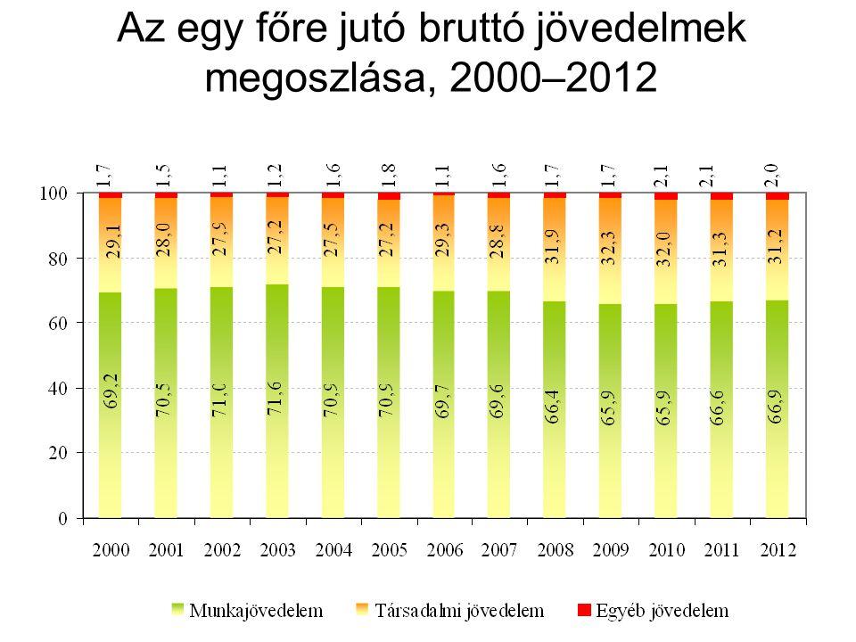 Az egy főre jutó bruttó jövedelmek megoszlása, 2000–2012