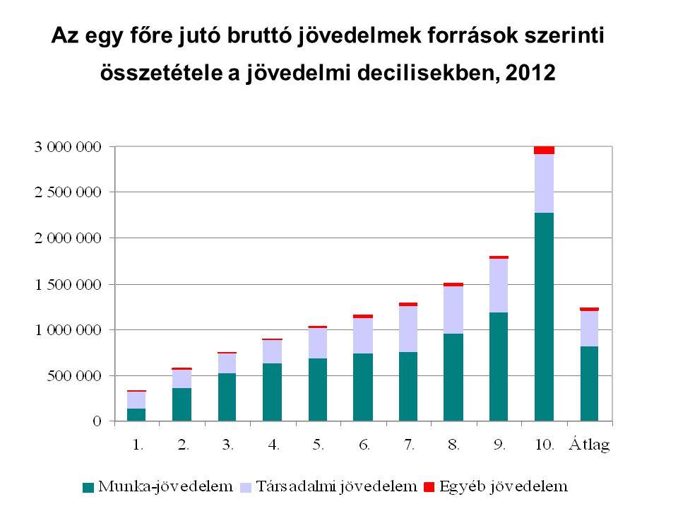 Az egy főre jutó bruttó jövedelmek források szerinti összetétele a jövedelmi decilisekben, 2012