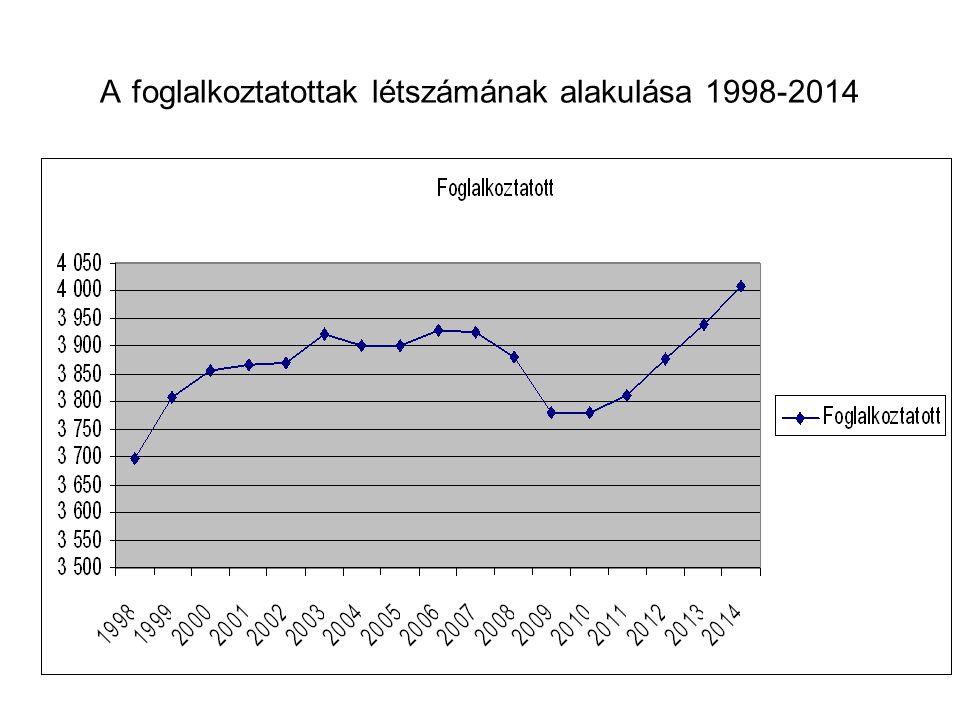 A foglalkoztatottak létszámának alakulása 1998-2014