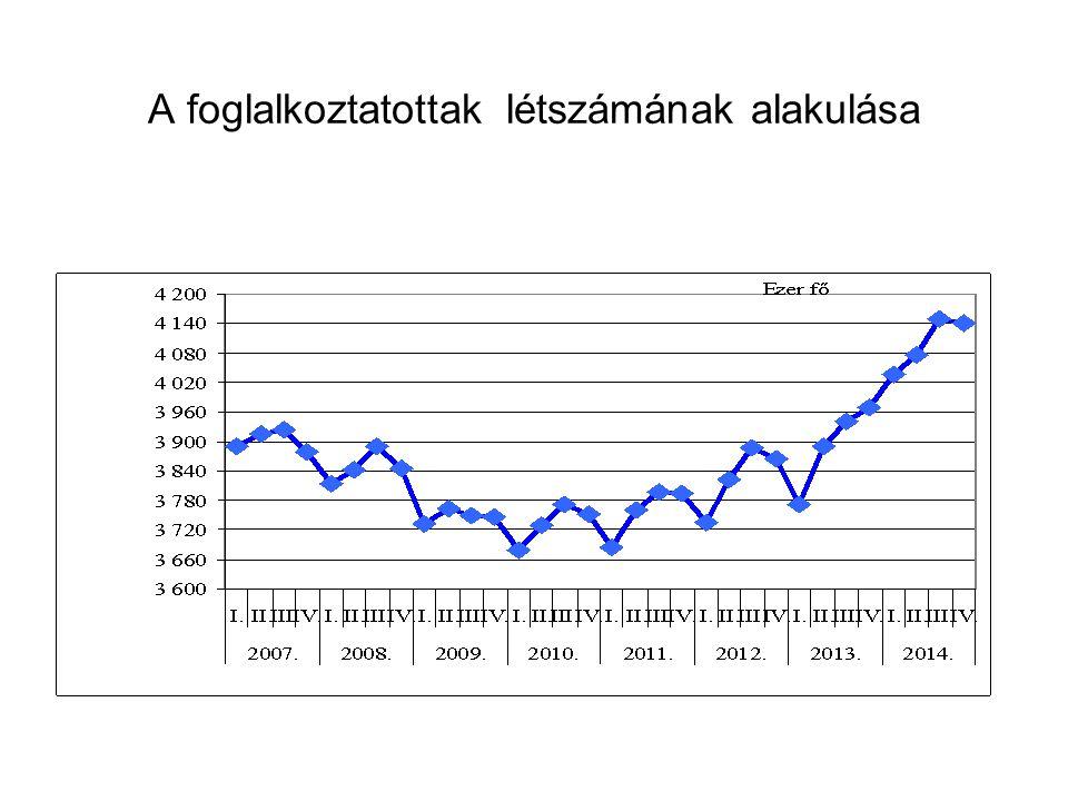 A foglalkoztatottak létszámának alakulása