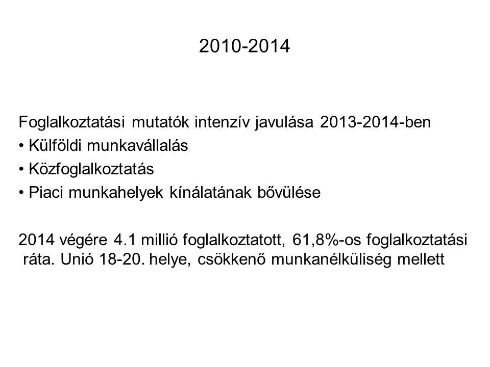 2010-2014 Foglalkoztatási mutatók intenzív javulása 2013-2014-ben Külföldi munkavállalás Közfoglalkoztatás Piaci munkahelyek kínálatának bővülése 2014