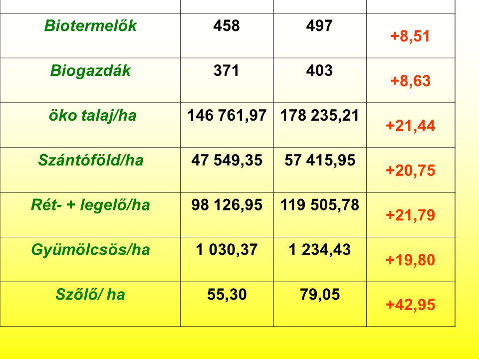 20092010fejlődés % Biotermelők458497 +8,51 Biogazdák371403 +8,63 öko talaj/ha146 761,97178 235,21 +21,44 Szántóföld/ha47 549,3557 415,95 +20,75 Rét- + legelő/ha98 126,95119 505,78 +21,79 Gyümölcsös/ha1 030,371 234,43 +19,80 Szőlő/ ha55,3079,05 +42,95