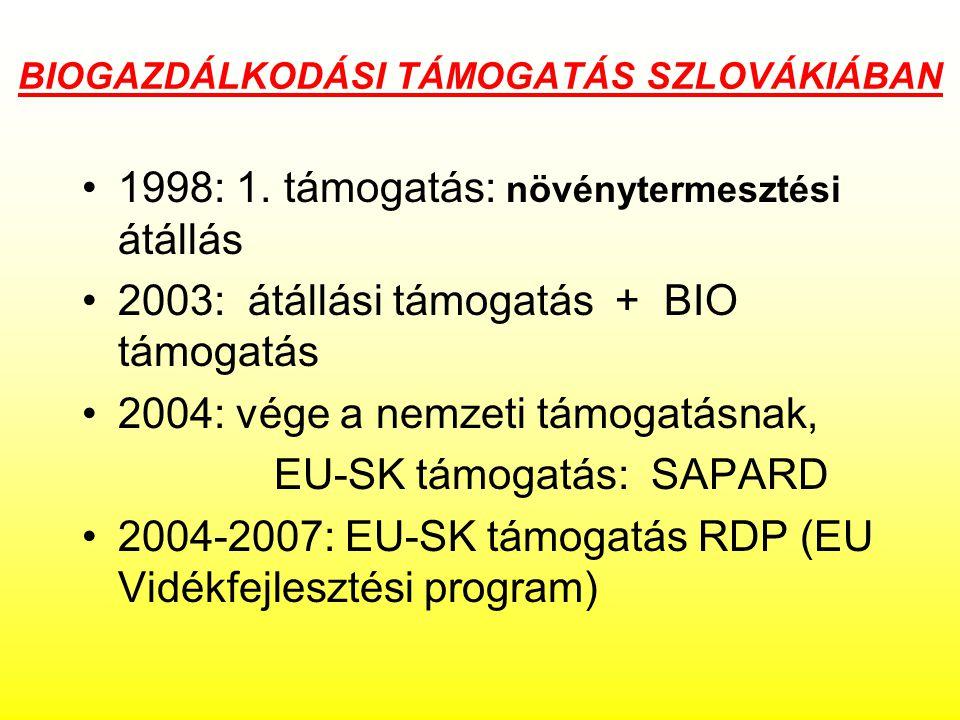 BIOGAZDÁLKODÁSI TÁMOGATÁS SZLOVÁKIÁBAN 1998: 1.