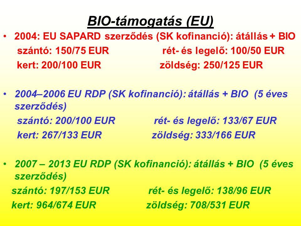 BIO-támogatás (EU) 2004: EU SAPARD szerződés (SK kofinanció): átállás + BIO szántó: 150/75 EUR rét- és legelő: 100/50 EUR kert: 200/100 EUR zöldség: 250/125 EUR 2004–2006 EU RDP (SK kofinanció): átállás + BIO (5 éves szerződés) szántó: 200/100 EUR rét- és legelő: 133/67 EUR kert: 267/133 EUR zöldség: 333/166 EUR 2007 – 2013 EU RDP (SK kofinanció): átállás + BIO (5 éves szerződés) szántó: 197/153 EUR rét- és legelő: 138/96 EUR kert: 964/674 EUR zöldség: 708/531 EUR