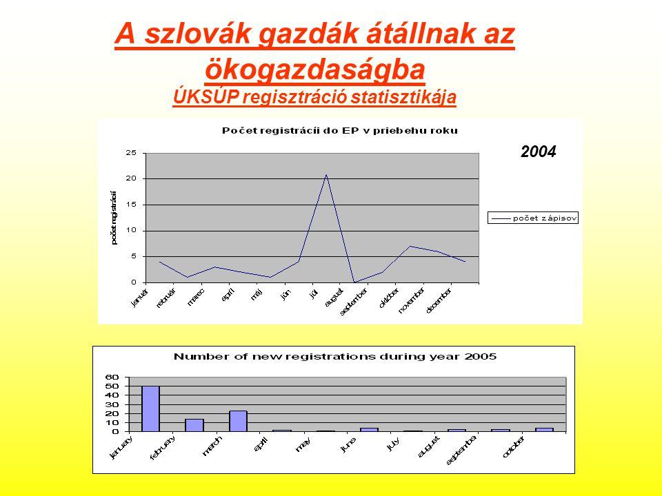 A szlovák gazdák átállnak az ökogazdaságba ÚKSÚP regisztráció statisztikája 2004